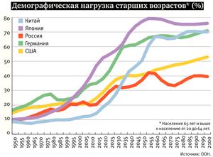 1. Demographic load
